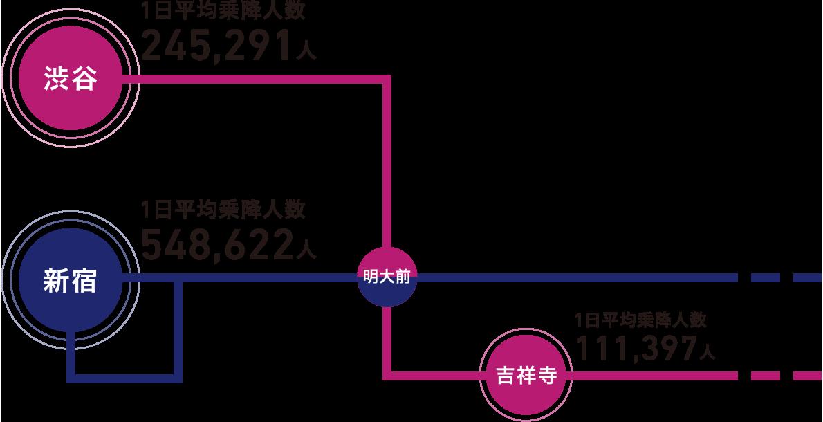渋谷 1日平均乗降人数 357,444人 新宿 1日平均乗降人数 770,072人 吉祥寺 1日平均乗降人数 145,460人