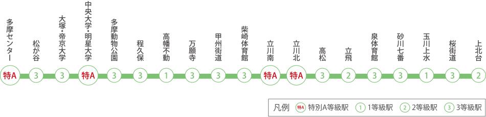 京王線・井の頭線 路線図・駅図